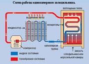 Схема работы однокамерного холодильника - на Интерьер-инфо.
