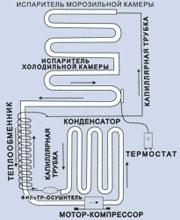 Схема устройства холодильника с НТО