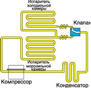 Схема устройства холодильника с электромагнитным клапаном