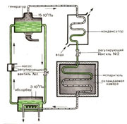 Термобатарея - основной агрегат термоэлектрических холодильников (а) и схема одного термоэлемента (б) .